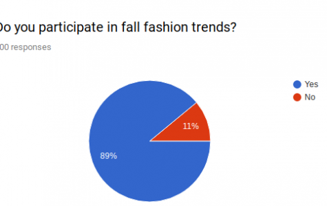 Falling into Fall Fashion