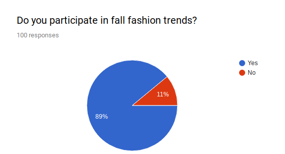 Data from survey that shows 89% of RHS students out of 100 participate in fall fashion trends.